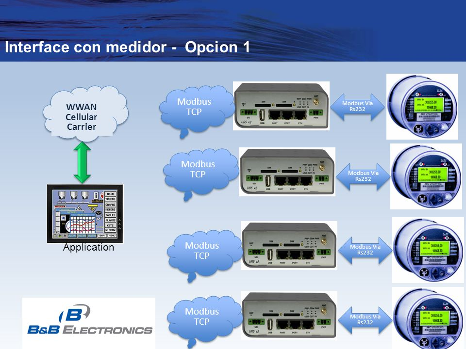 Interface con medidor - Opcion 1