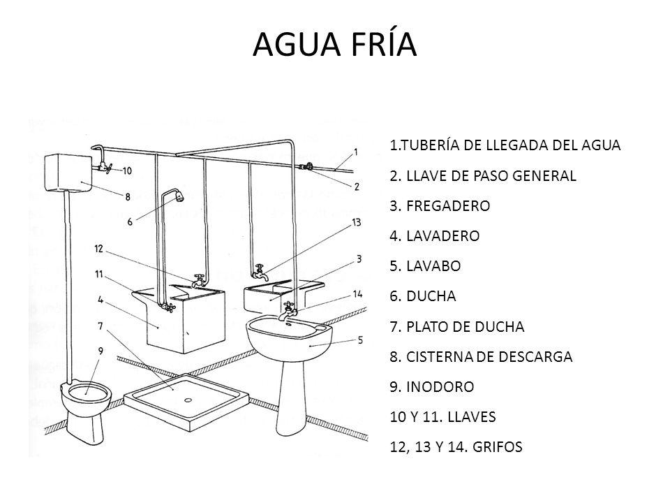 Instalaciones de fontaner a ppt video online descargar for Llave de paso ducha