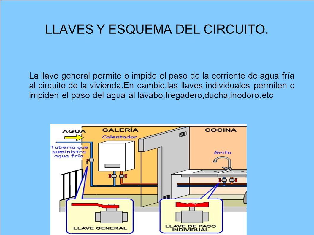 LLAVES Y ESQUEMA DEL CIRCUITO.