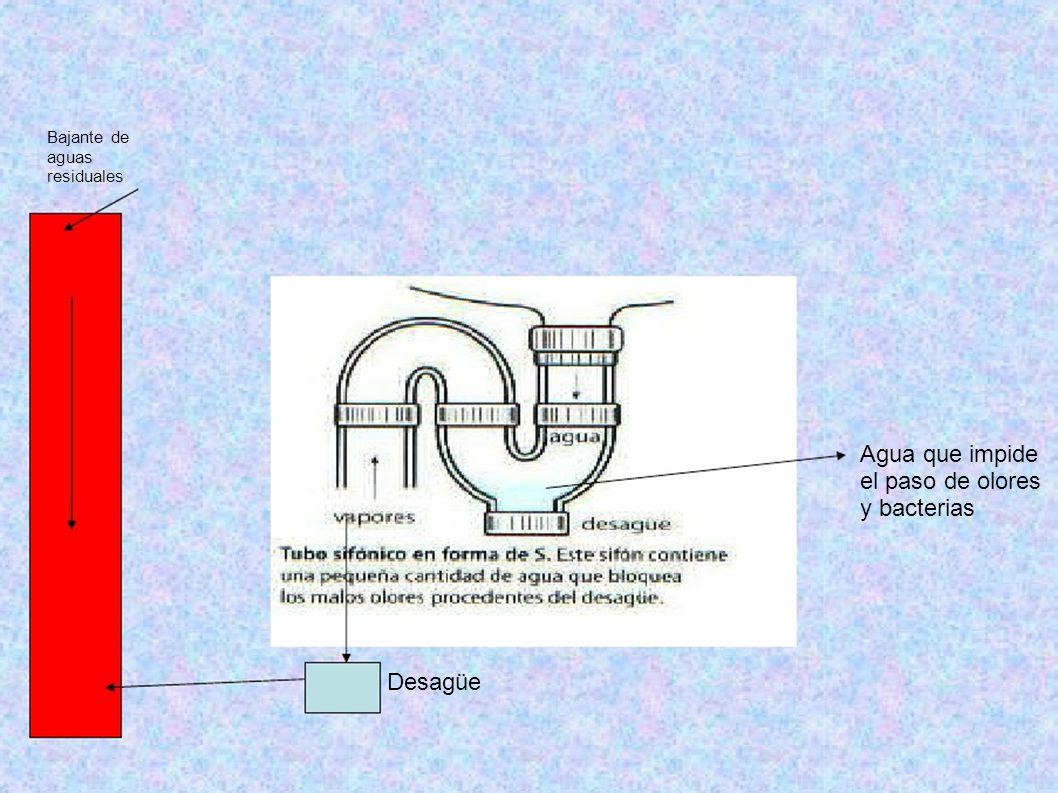 Agua que impide el paso de olores y bacterias