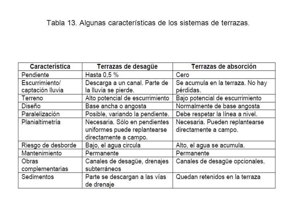 Tabla 13. Algunas características de los sistemas de terrazas.