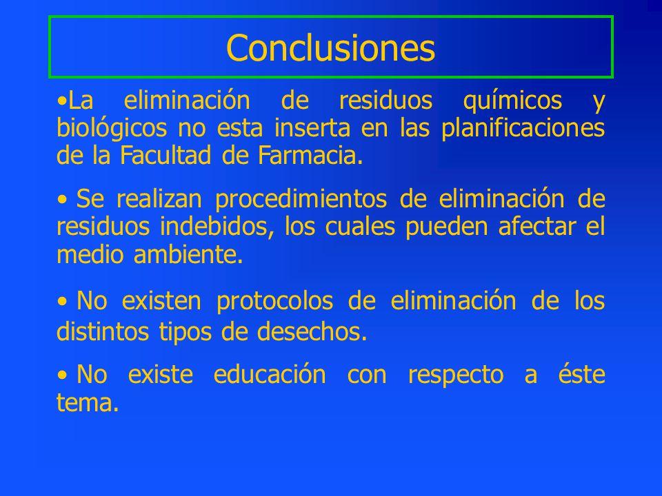 Conclusiones La eliminación de residuos químicos y biológicos no esta inserta en las planificaciones de la Facultad de Farmacia.