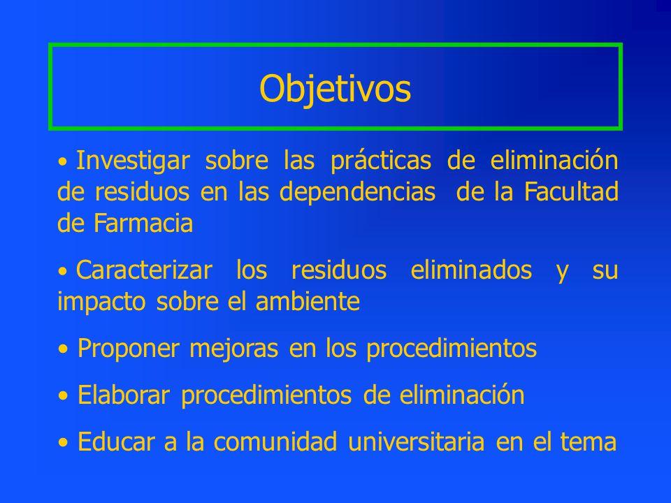 Objetivos Investigar sobre las prácticas de eliminación de residuos en las dependencias de la Facultad de Farmacia.
