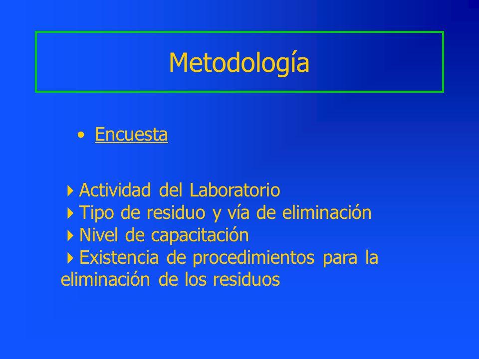 Metodología Encuesta Actividad del Laboratorio