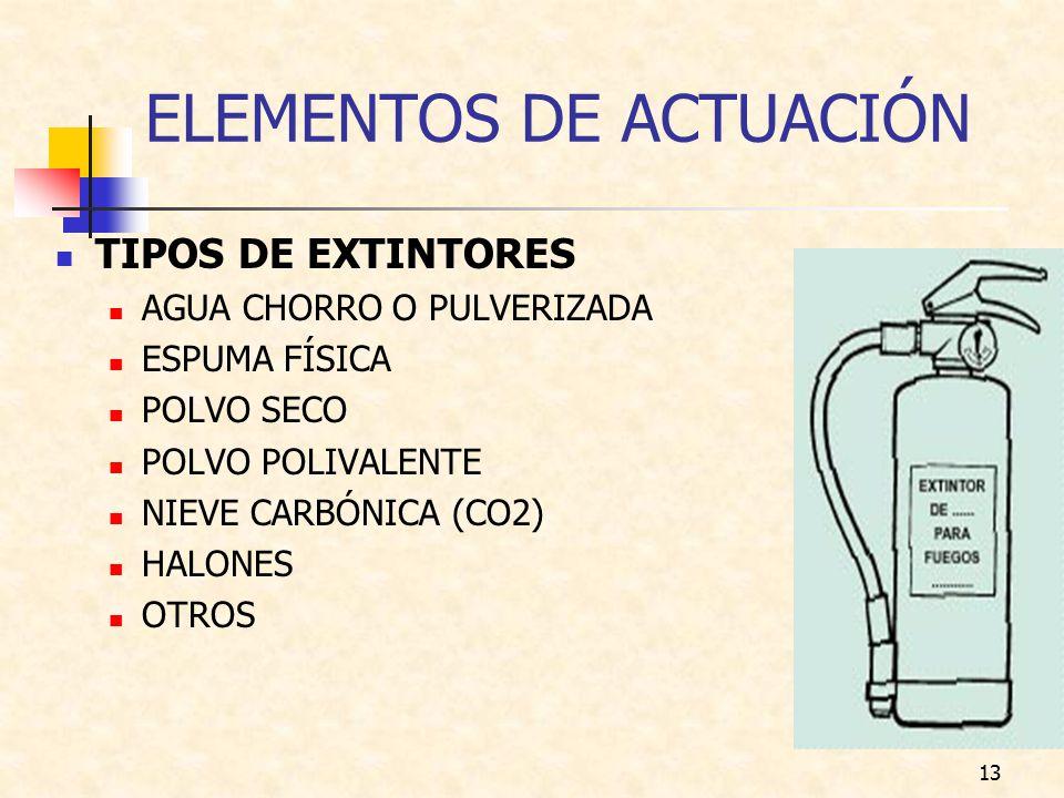 ELEMENTOS DE ACTUACIÓN