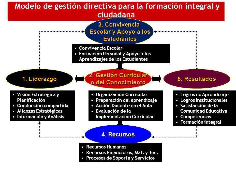 Modelo de gestión directiva para la formación integral y ciudadana