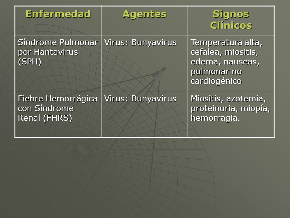Enfermedad Agentes Signos Clínicos
