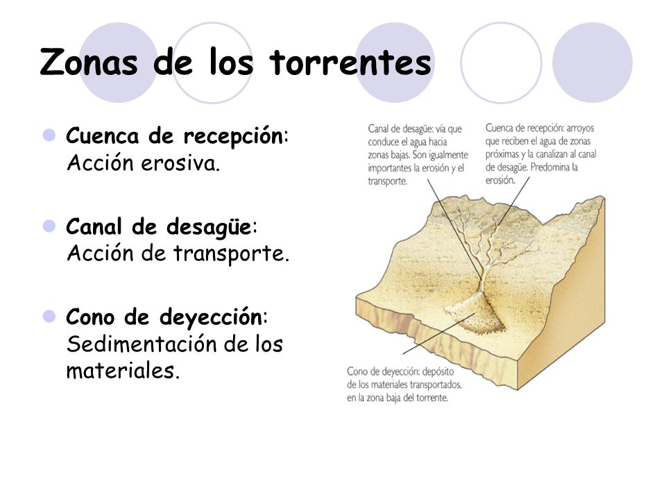 Zonas de los torrentes Cuenca de recepción: Acción erosiva.