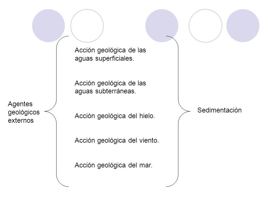 Acción geológica de las aguas superficiales.
