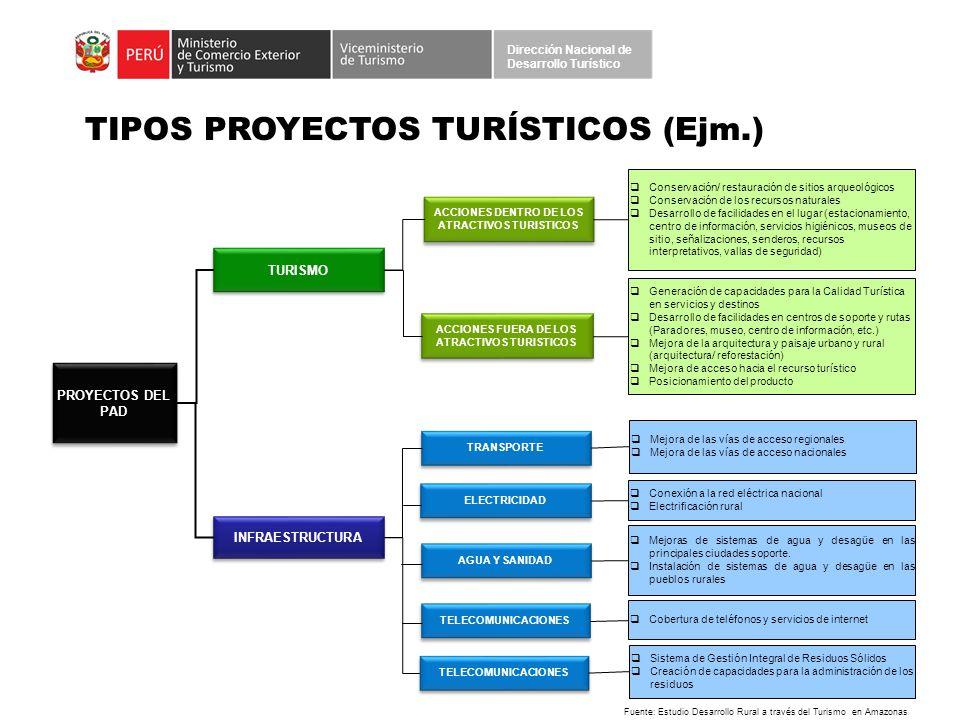 TIPOS PROYECTOS TURÍSTICOS (Ejm.)