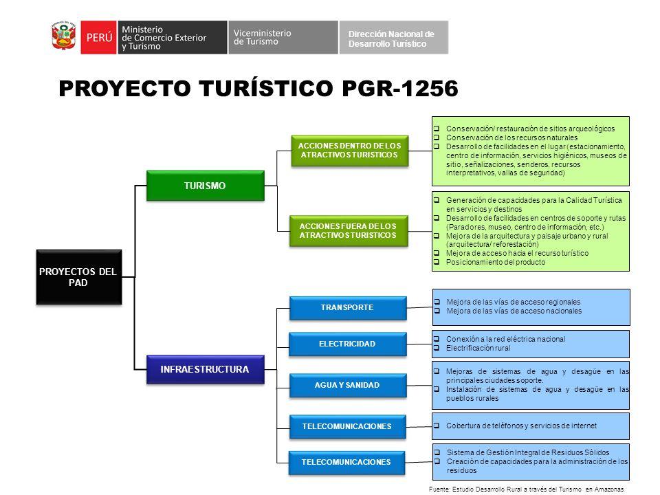 PROYECTO TURÍSTICO PGR-1256