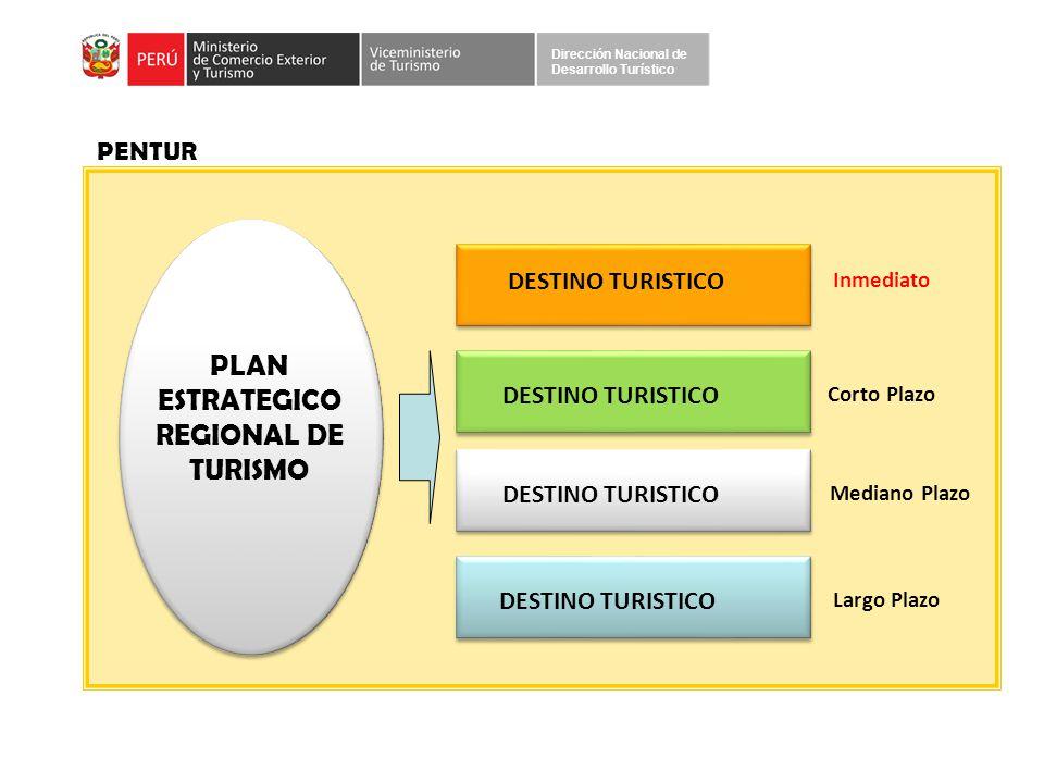 PLAN ESTRATEGICO REGIONAL DE TURISMO