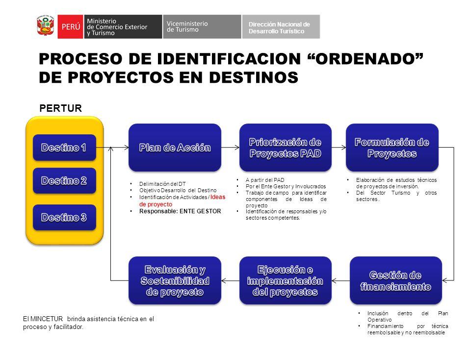 PROCESO DE IDENTIFICACION ORDENADO DE PROYECTOS EN DESTINOS