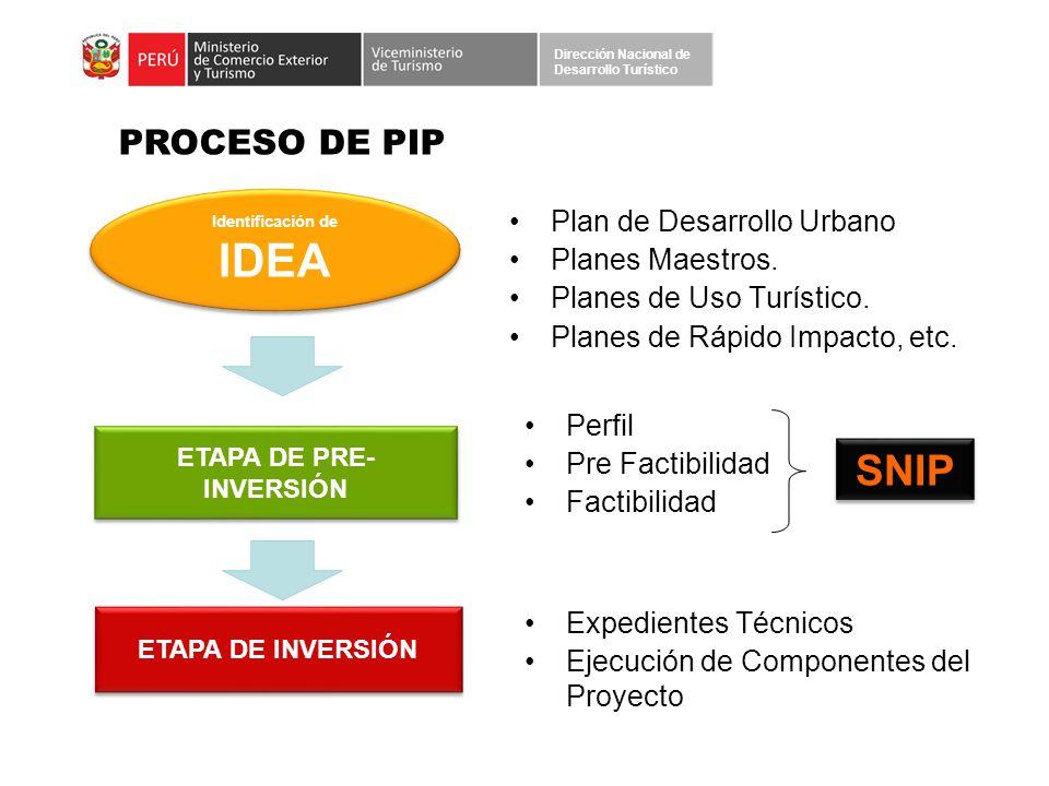 Identificación de IDEA ETAPA DE PRE-INVERSIÓN