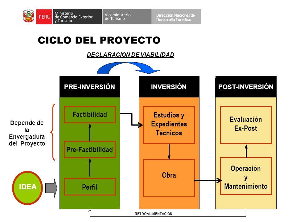 CICLO DEL PROYECTO Factibilidad Estudios y Expedientes Técnicos