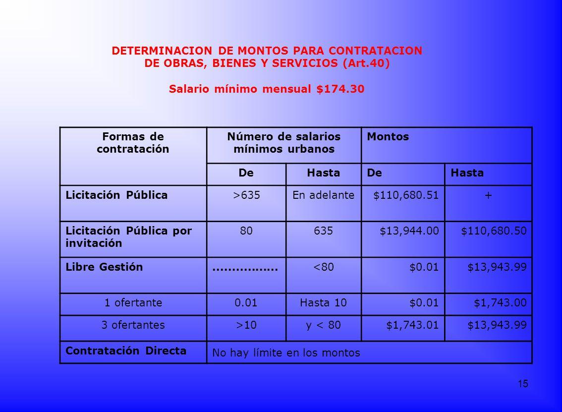 Formas de contratación Número de salarios mínimos urbanos