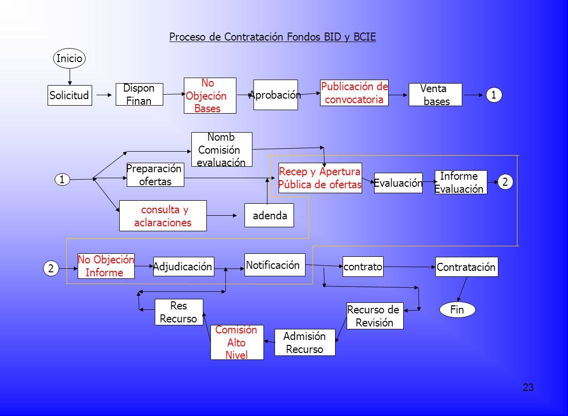 consulta y aclaraciones