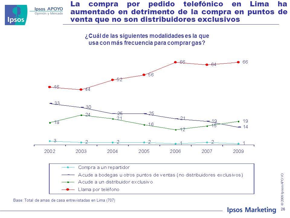 La compra por pedido telefónico en Lima ha aumentado en detrimento de la compra en puntos de venta que no son distribuidores exclusivos