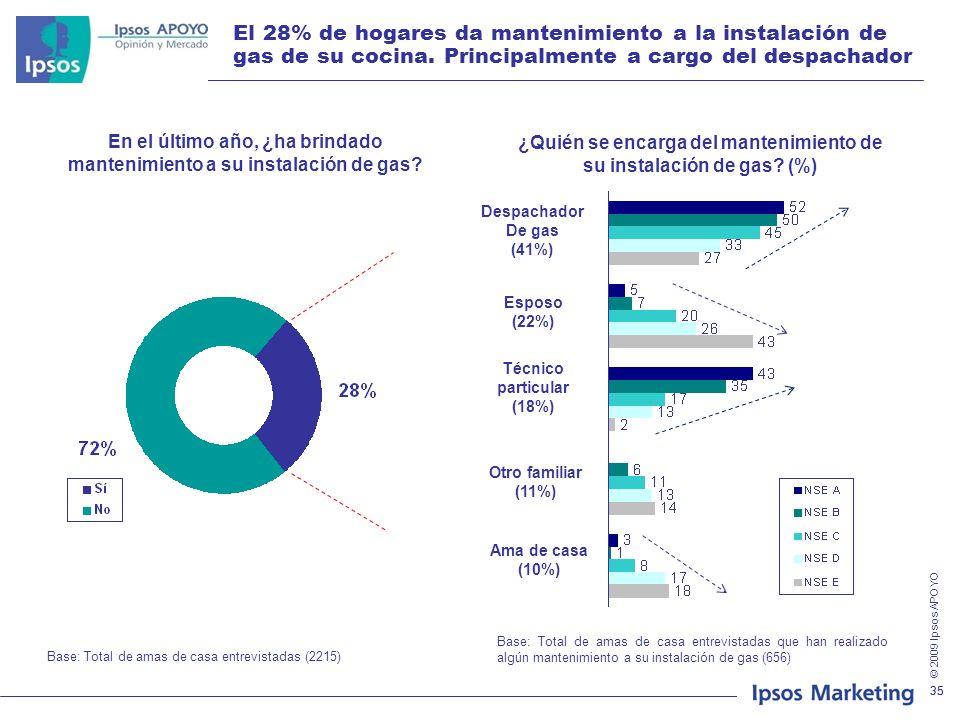 El 28% de hogares da mantenimiento a la instalación de gas de su cocina. Principalmente a cargo del despachador