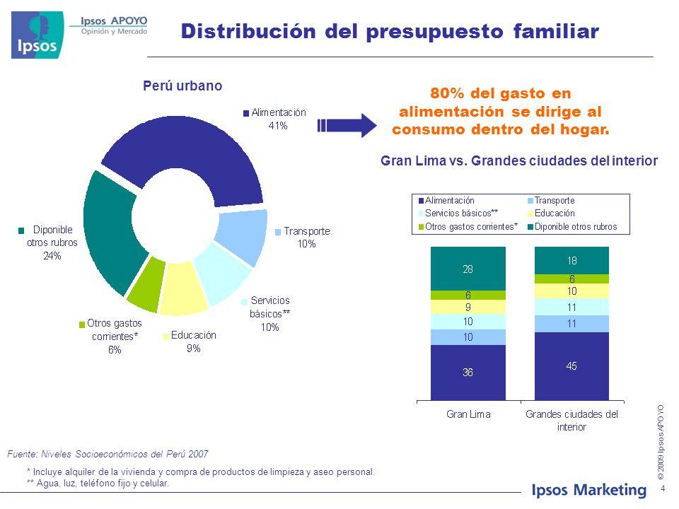 Distribución del presupuesto familiar