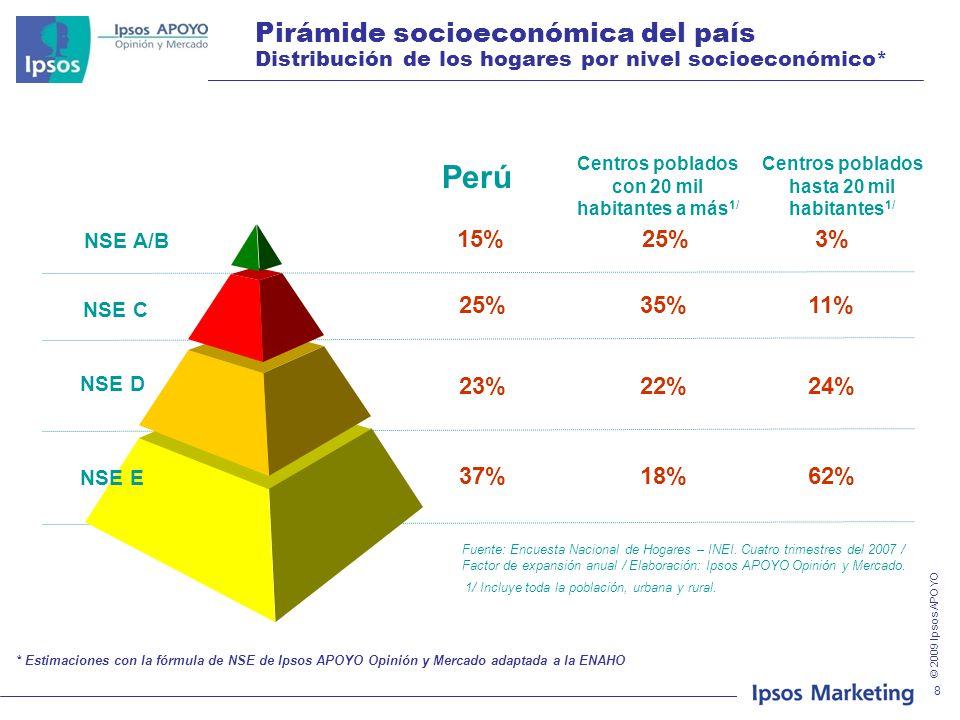 Pirámide socioeconómica del país Distribución de los hogares por nivel socioeconómico*