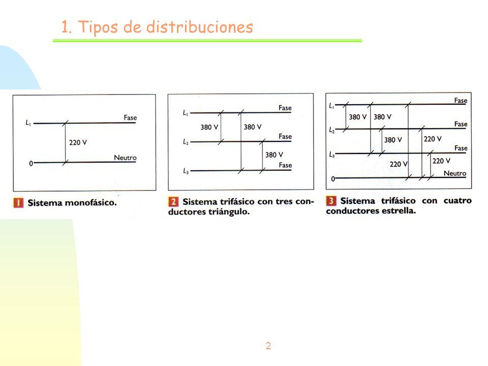 1. Tipos de distribuciones