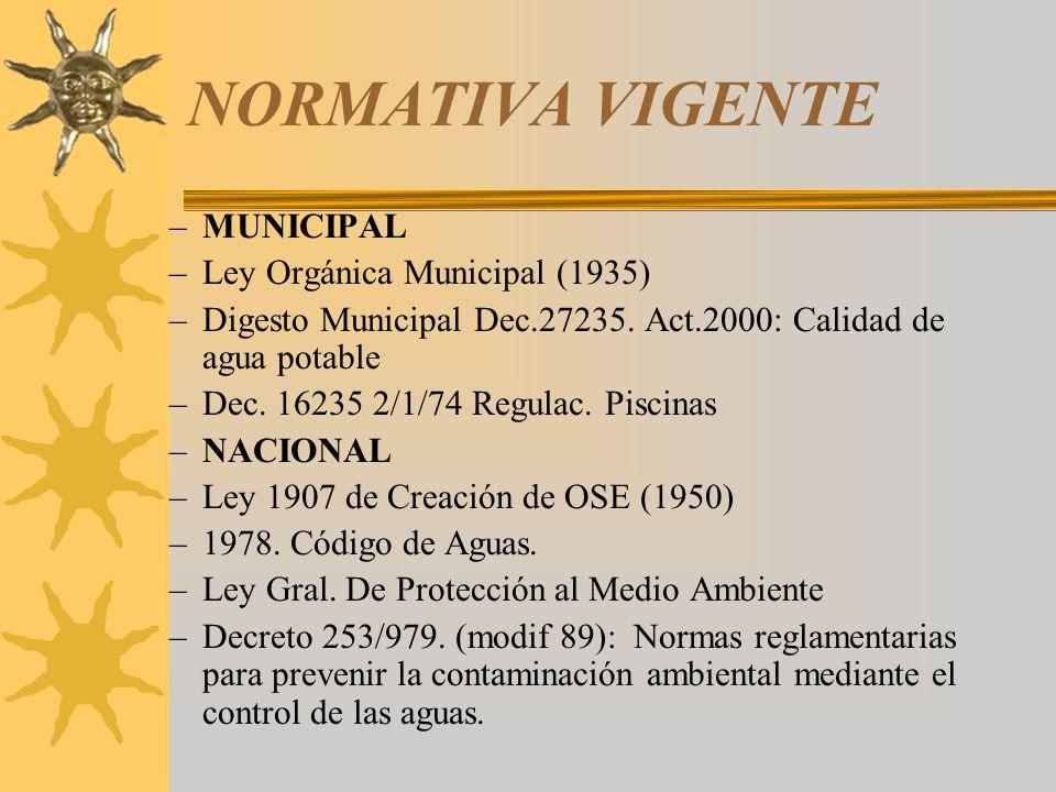 NORMATIVA VIGENTE MUNICIPAL Ley Orgánica Municipal (1935)