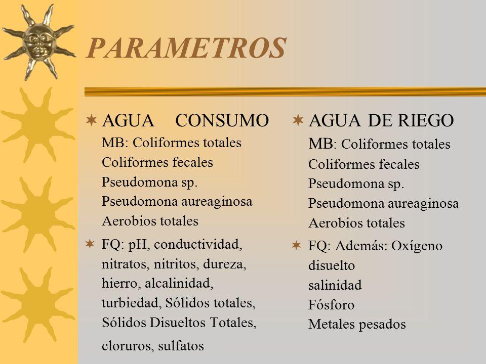 PARAMETROS