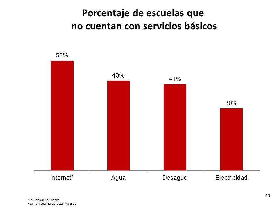 Porcentaje de escuelas que no cuentan con servicios básicos