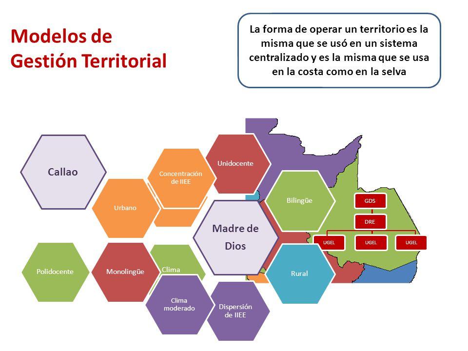 Modelos de Gestión Territorial