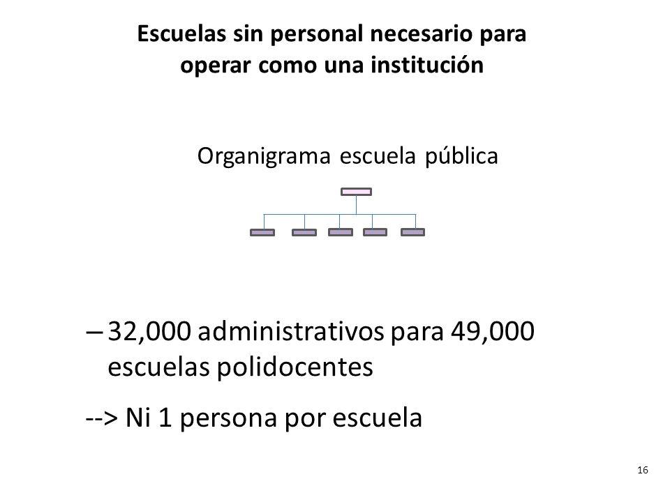 Escuelas sin personal necesario para operar como una institución
