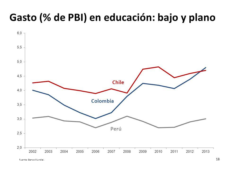 Gasto (% de PBI) en educación: bajo y plano