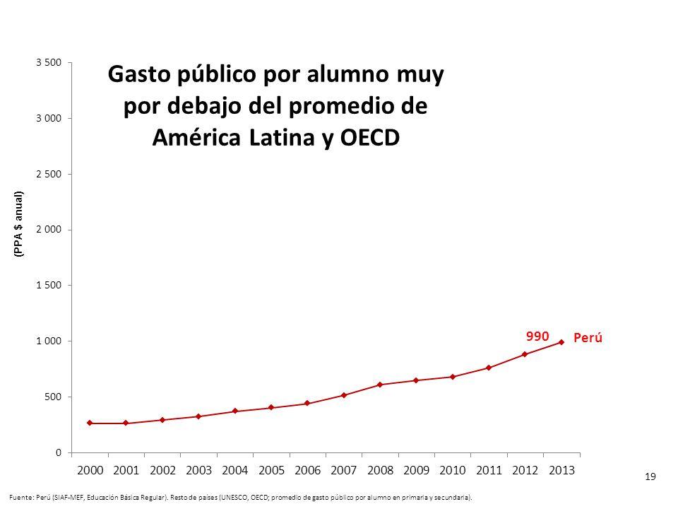 8,494 OECD (…) Argentina. Gasto público por alumno muy por debajo del promedio de América Latina y OECD.