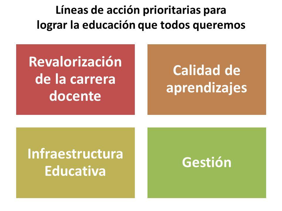 Revalorización de la carrera docente Calidad de aprendizajes