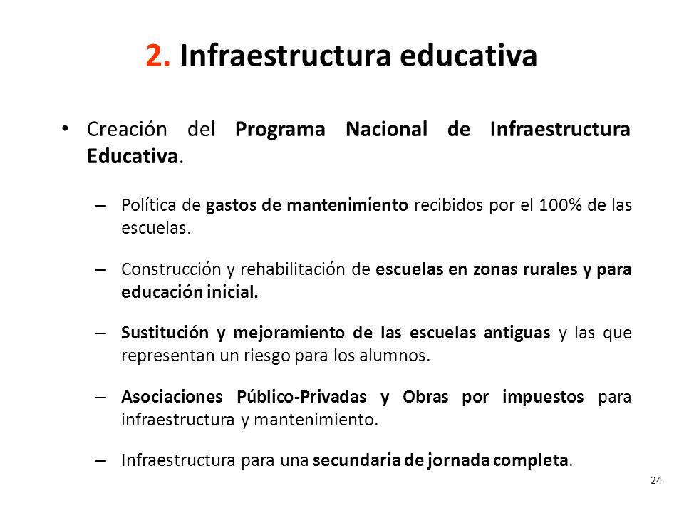 2. Infraestructura educativa
