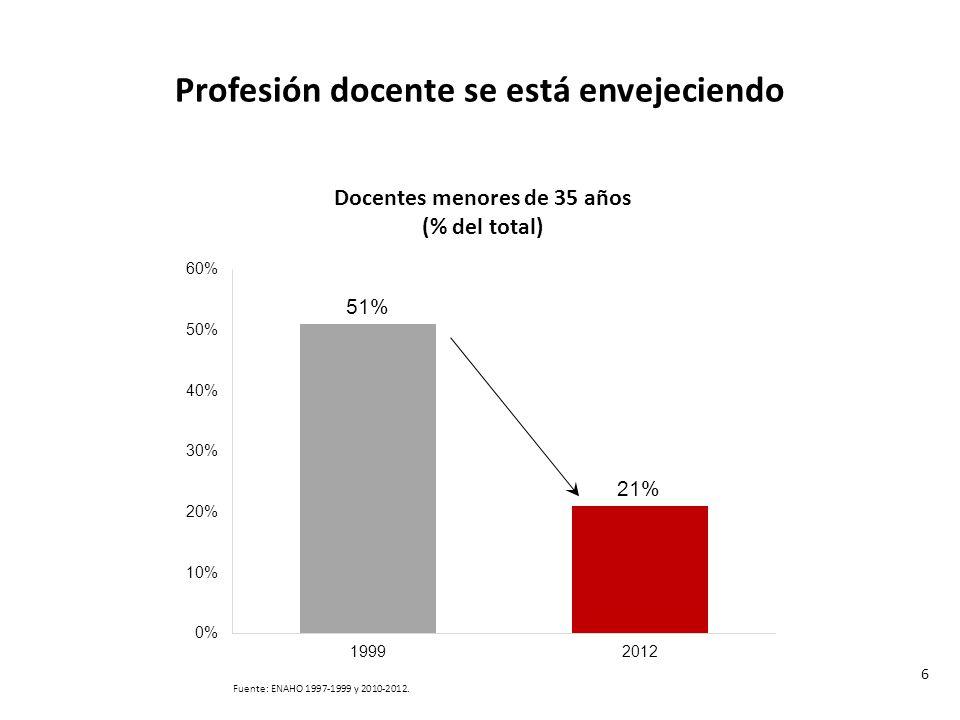 Profesión docente se está envejeciendo