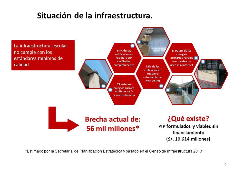 Situación de la infraestructura.