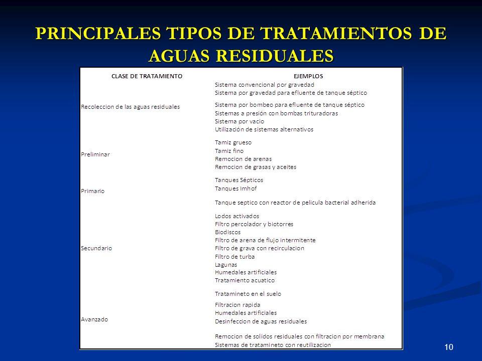 PRINCIPALES TIPOS DE TRATAMIENTOS DE AGUAS RESIDUALES