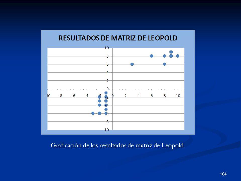 Graficación de los resultados de matriz de Leopold