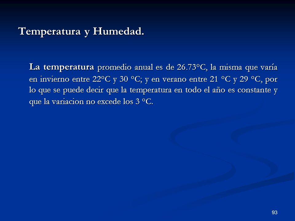 Temperatura y Humedad.