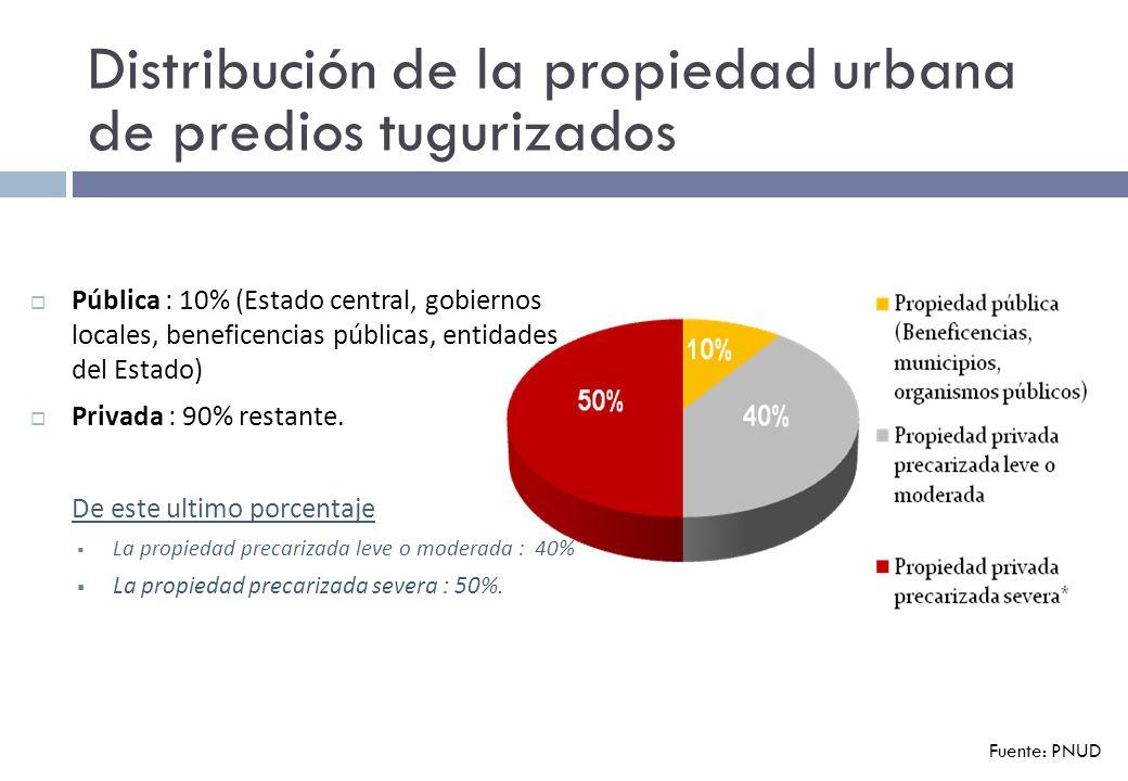 Distribución de la propiedad urbana de predios tugurizados