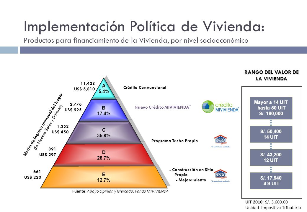 RANGO DEL VALOR DE LA VIVIENDA Media de Ingreso mensual del hogar