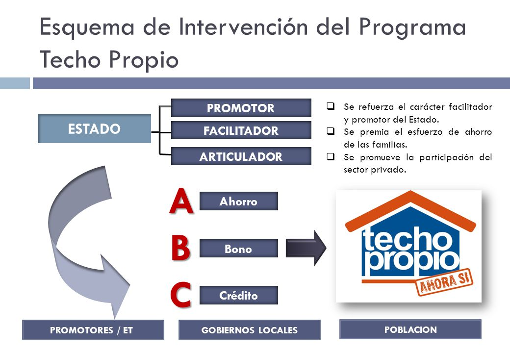 Esquema de Intervención del Programa Techo Propio