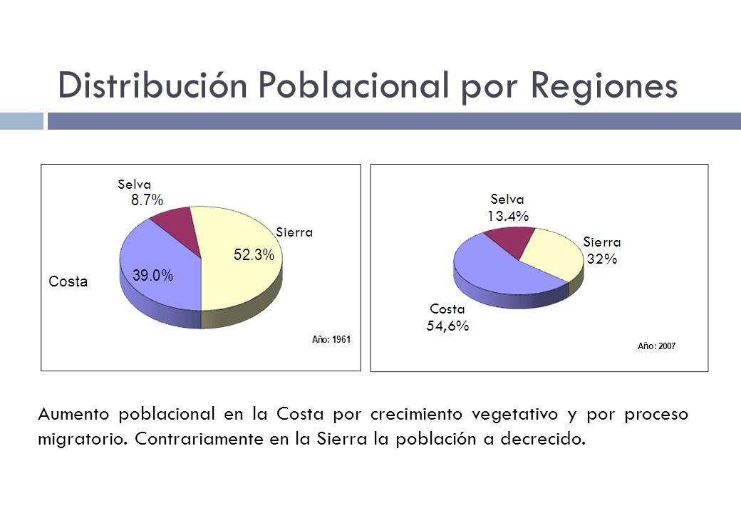 Distribución Poblacional por Regiones