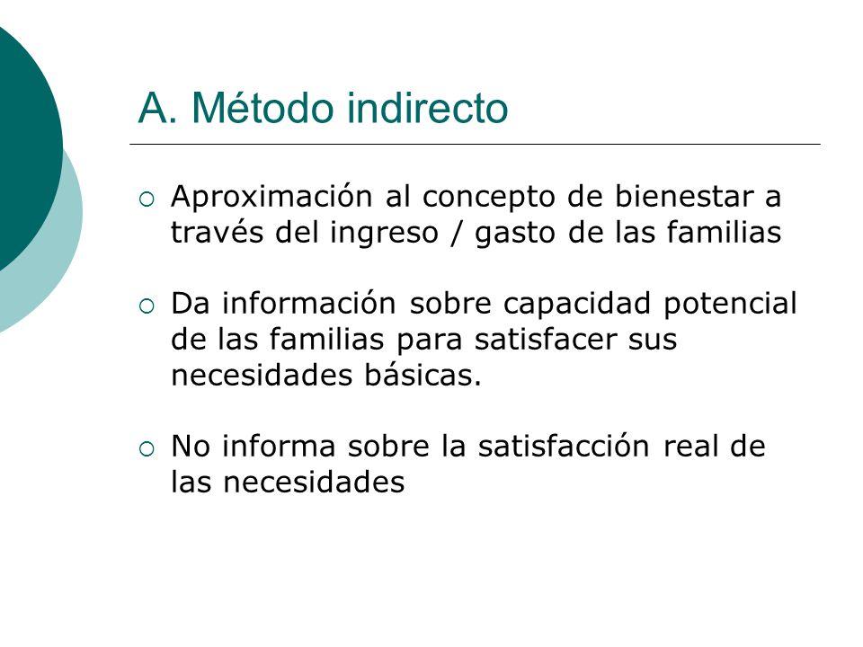 A. Método indirecto Aproximación al concepto de bienestar a través del ingreso / gasto de las familias.