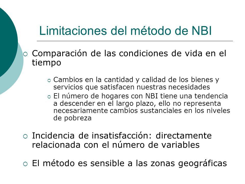 Limitaciones del método de NBI