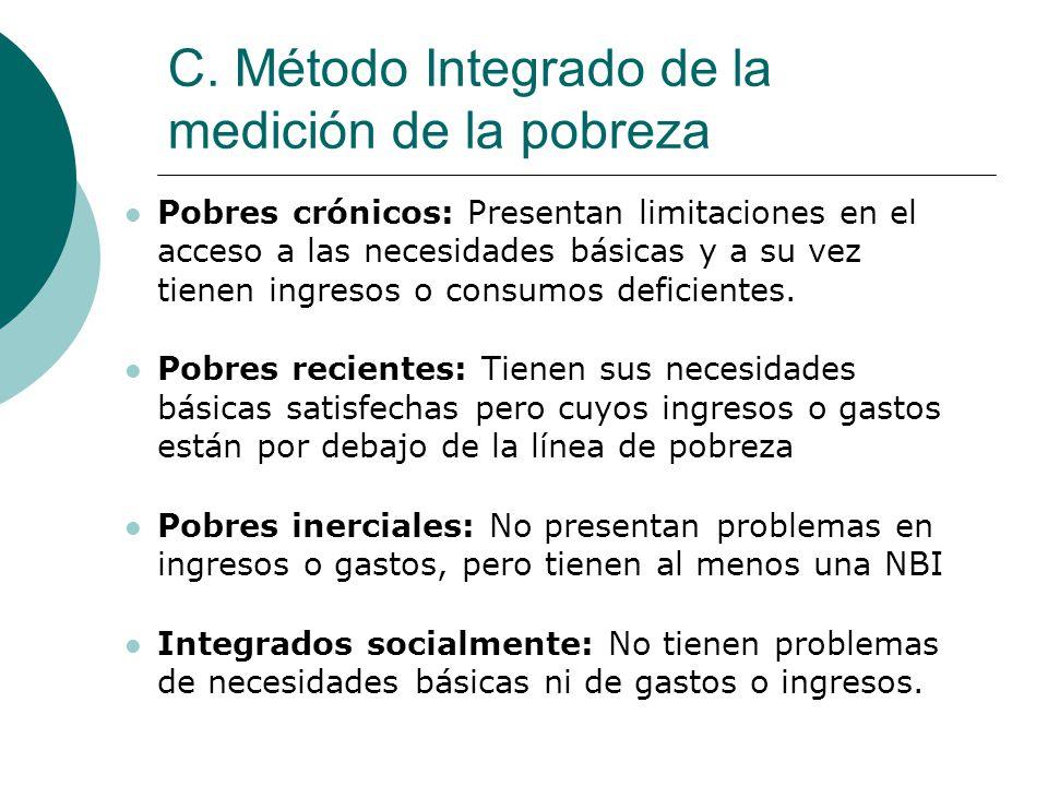 C. Método Integrado de la medición de la pobreza
