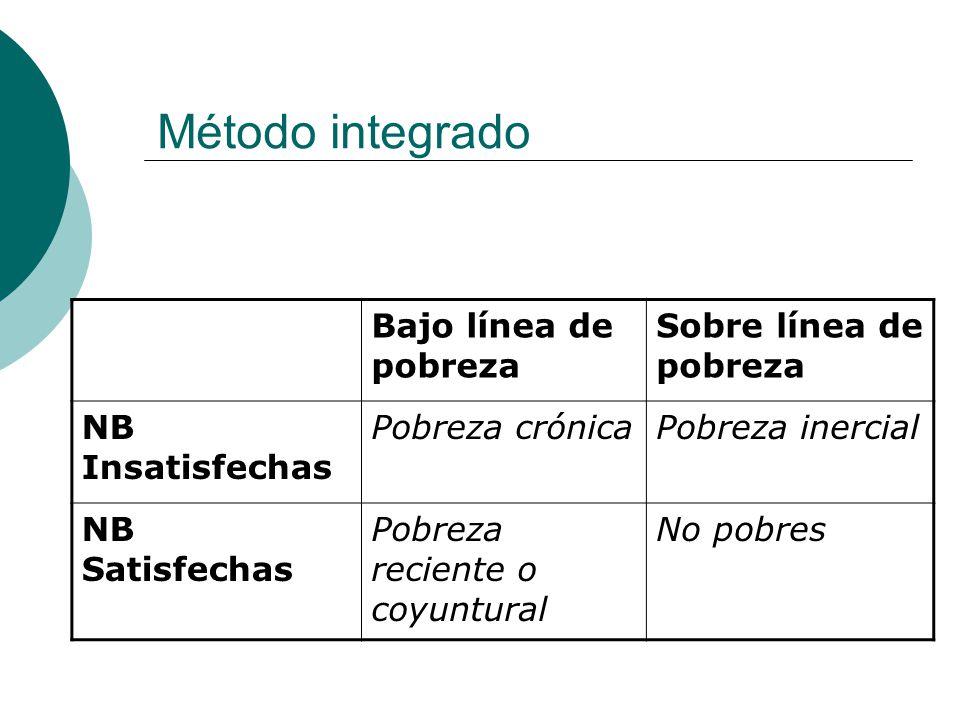 Método integrado Bajo línea de pobreza Sobre línea de pobreza