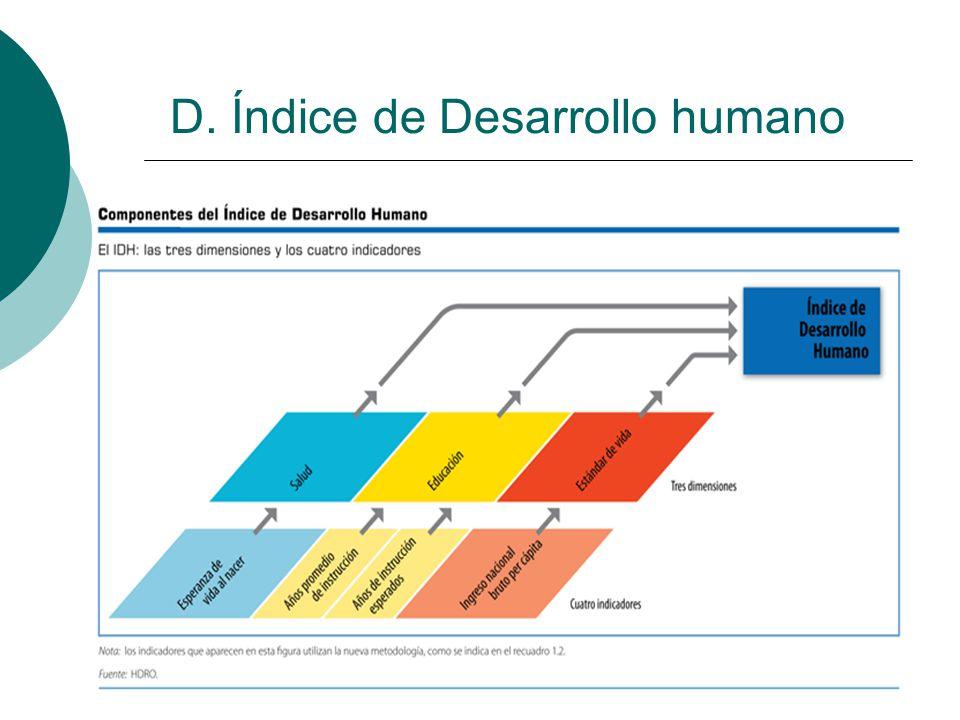 D. Índice de Desarrollo humano