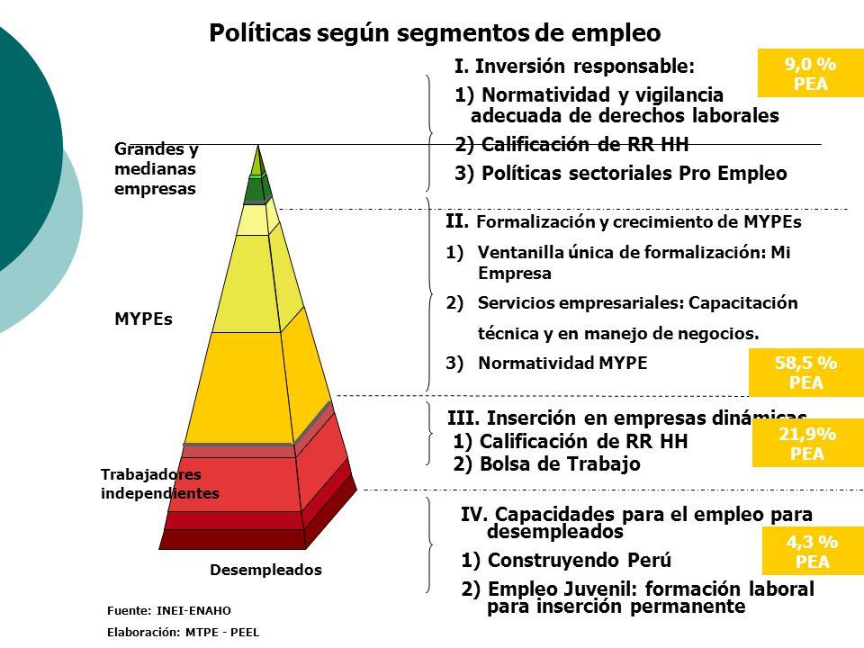 Políticas según segmentos de empleo
